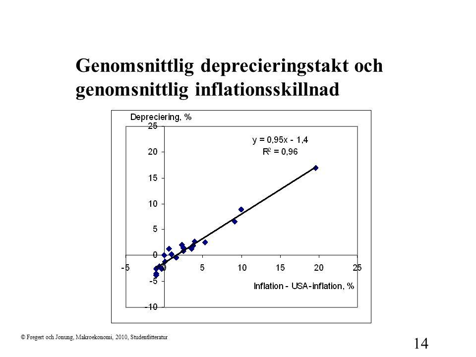 © Fregert och Jonung, Makroekonomi, 2010, Studentlitteratur 14 Genomsnittlig deprecieringstakt och genomsnittlig inflationsskillnad