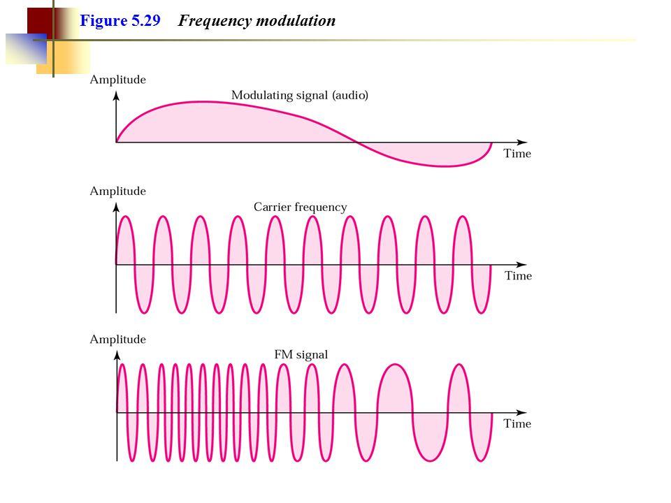 Figure 5.26 Amplitude modulation