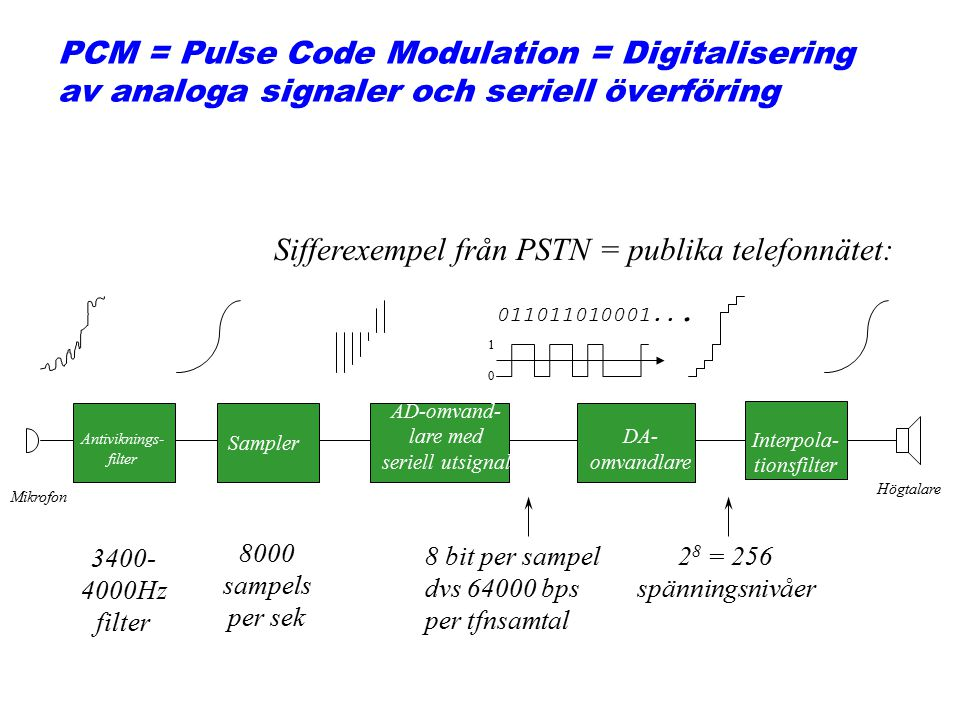 Example 6 We want to digitize the human voice.What is the bit rate, assuming 8 bits per sample.