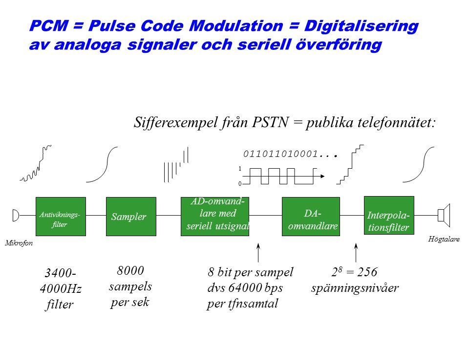 Figure 5.19 Modulation/demodulation