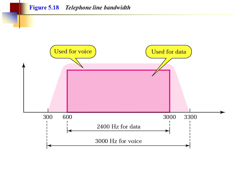 A telephone line has a bandwidth of almost 2400 Hz for data transmission. Note: