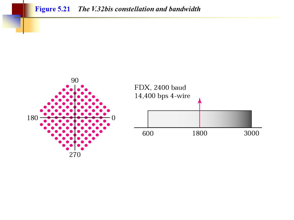 Figure 5.20 The V.32 constellation and bandwidth