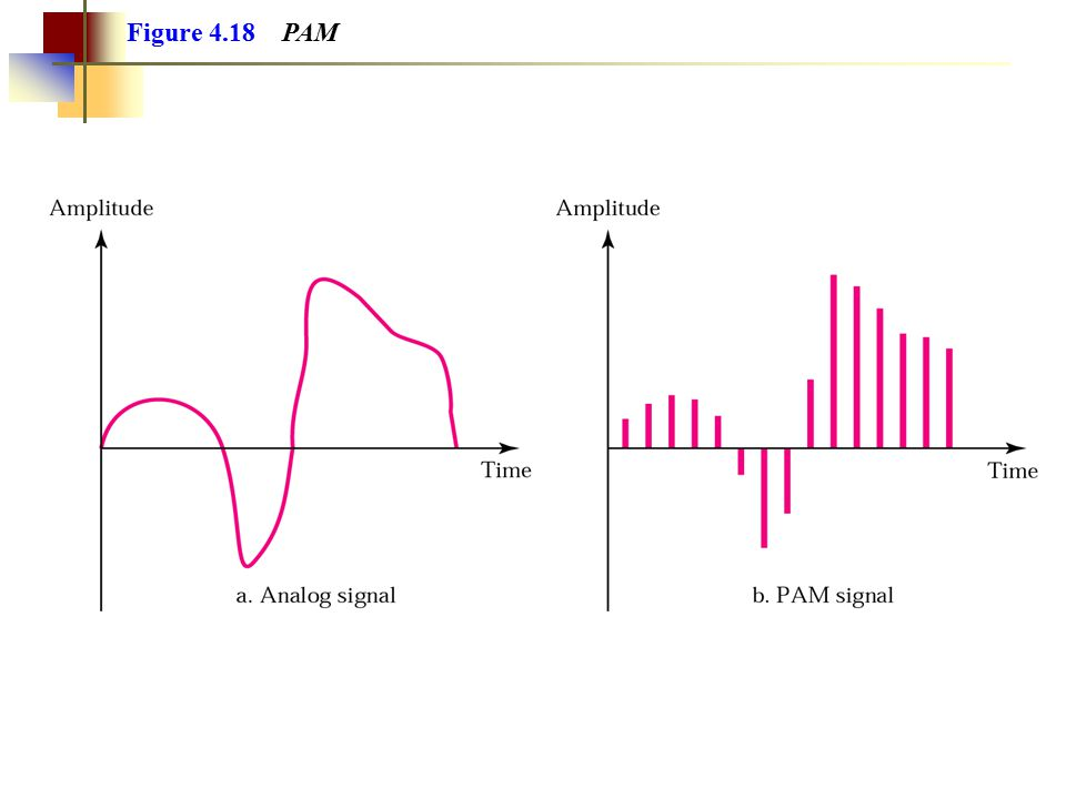 Example 11 We have a channel with a 1 MHz bandwidth.