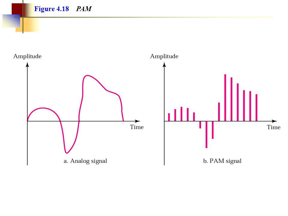 Figure 5.25 Types of analog-to-analog modulation
