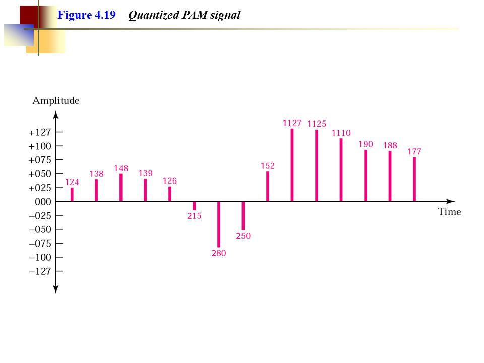Figure 5.29 Frequency modulation