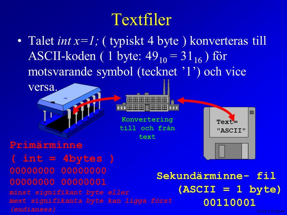 Anders Sjögren Textfiler fördelar –data går ofta att hämta in i andra program som t ex ordbehandling och kalkylprogram –följer en standard - ASCII ( portabelt ) nackdelar –data kan inte lagras direkt utan måste konverteras till och från text –t ex strukturer, struct, är besvärligt att konvertera till text (vårt exempel med komplexa tal är inte speciellt besvärligt)