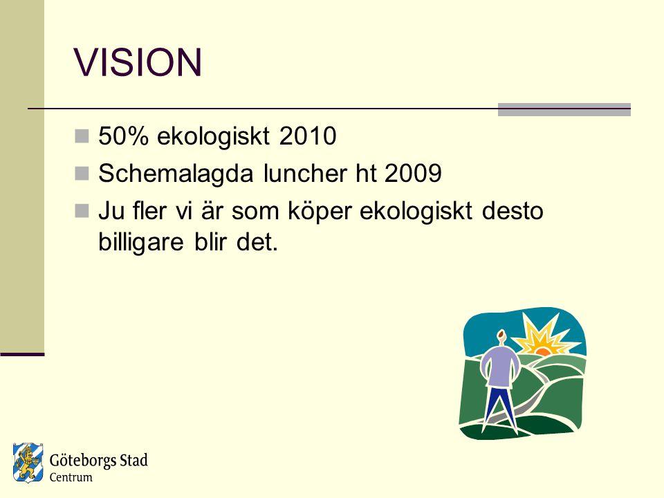 VISION 50% ekologiskt 2010 Schemalagda luncher ht 2009 Ju fler vi är som köper ekologiskt desto billigare blir det.