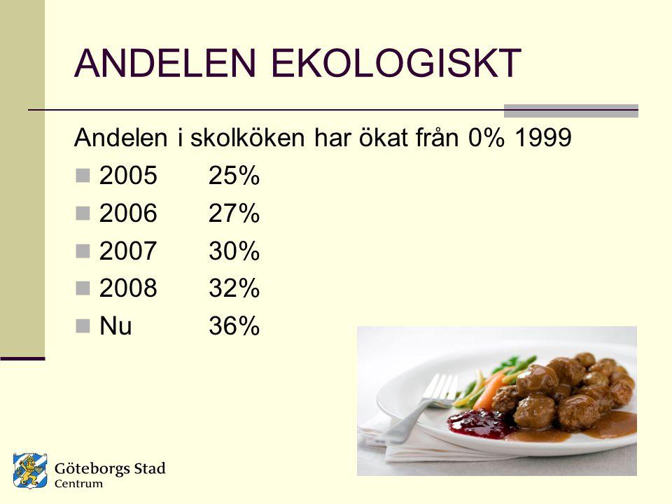 ANDELEN EKOLOGISKT Andelen i skolköken har ökat från 0% 1999 2005 25% 2006 27% 2007 30% 2008 32% Nu36%