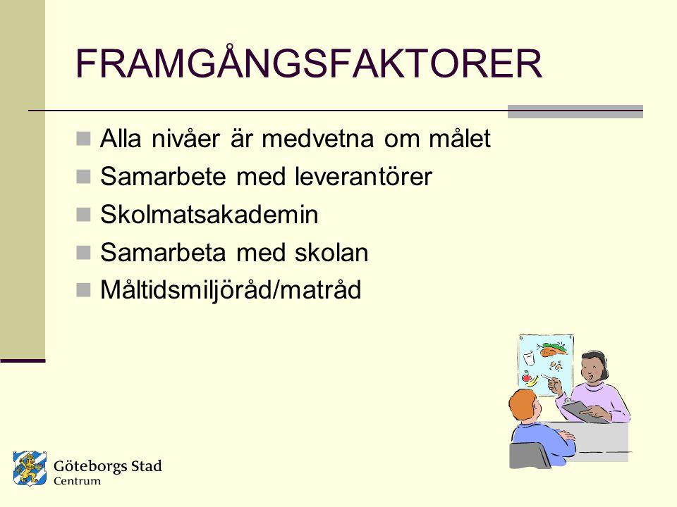 FRAMGÅNGSFAKTORER Alla nivåer är medvetna om målet Samarbete med leverantörer Skolmatsakademin Samarbeta med skolan Måltidsmiljöråd/matråd