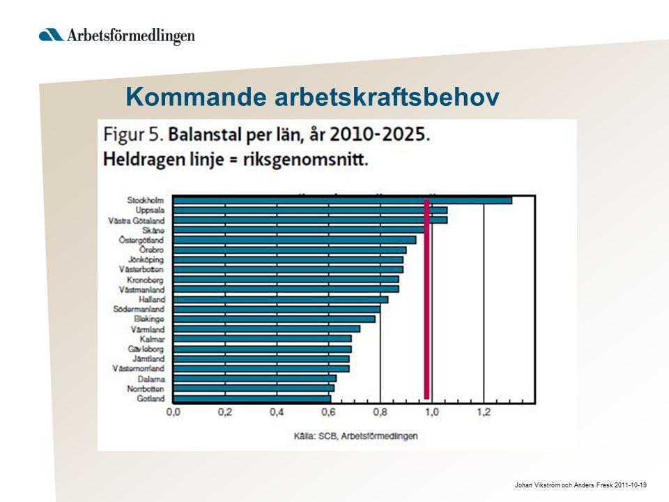 Johan Vikström och Anders Fresk 2011-10-19 Kommande arbetskraftsbehov