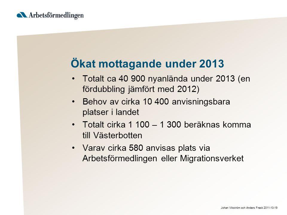 Johan Vikström och Anders Fresk 2011-10-19 Ökat mottagande under 2013 Totalt ca 40 900 nyanlända under 2013 (en fördubbling jämfört med 2012) Behov av cirka 10 400 anvisningsbara platser i landet Totalt cirka 1 100 – 1 300 beräknas komma till Västerbotten Varav cirka 580 anvisas plats via Arbetsförmedlingen eller Migrationsverket