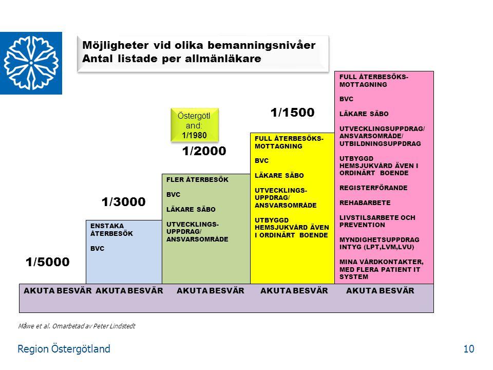 Region Östergötland AKUTA BESVÄR AKUTA BESVÄR AKUTA BESVÄR AKUTA BESVÄR AKUTA BESVÄR ENSTAKA ÅTERBESÖK BVC FLER ÅTERBESÖK BVC LÄKARE SÄBO UTVECKLINGS-