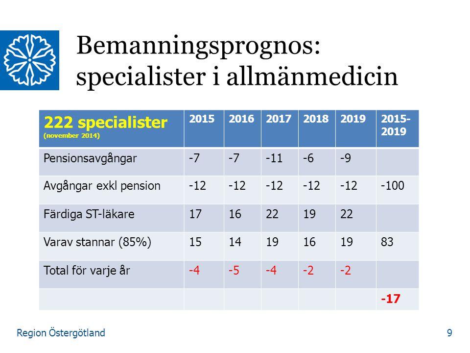 Region Östergötland Bemanningsprognos: specialister i allmänmedicin 9 222 specialister (november 2014) 201520162017201820192015- 2019 Pensionsavgångar