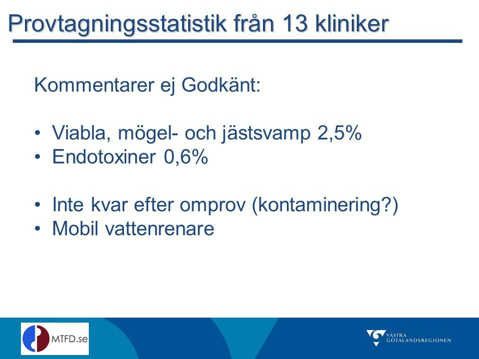 Kommentarer ej Godkänt: Viabla, mögel- och jästsvamp 2,5% Endotoxiner 0,6% Inte kvar efter omprov (kontaminering?) Mobil vattenrenare Provtagningsstatistik från 13 kliniker