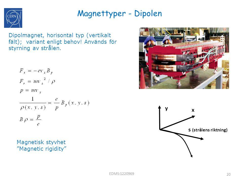 20 Magnettyper - Dipolen Dipolmagnet, horisontal typ (vertikalt fält); variant enligt behov! Används för styrning av strålen. s (strålens riktning) y