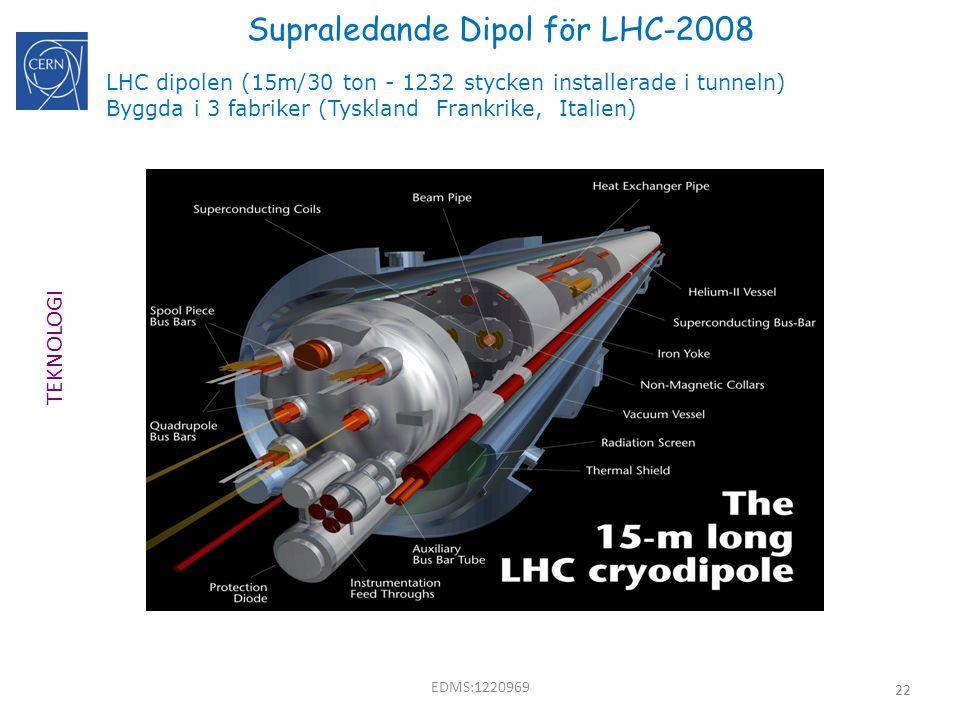 22 Supraledande Dipol för LHC-2008 LHC dipolen (15m/30 ton - 1232 stycken installerade i tunneln) Byggda i 3 fabriker (Tyskland Frankrike, Italien) TE