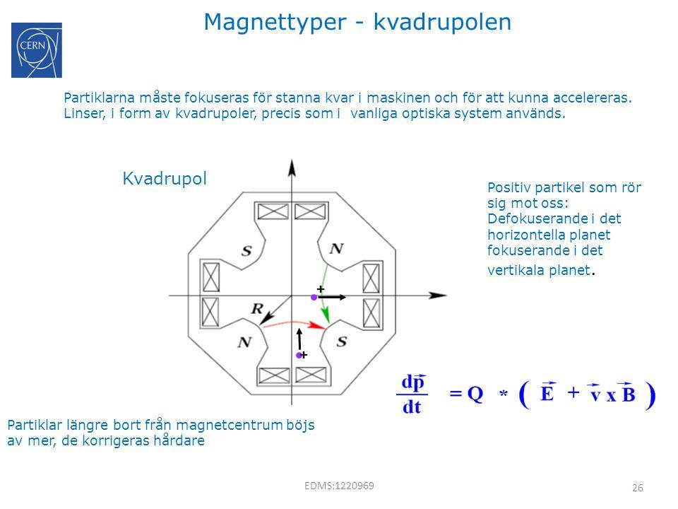 26 Magnettyper - kvadrupolen Partiklarna måste fokuseras för stanna kvar i maskinen och för att kunna accelereras. Linser, i form av kvadrupoler, prec