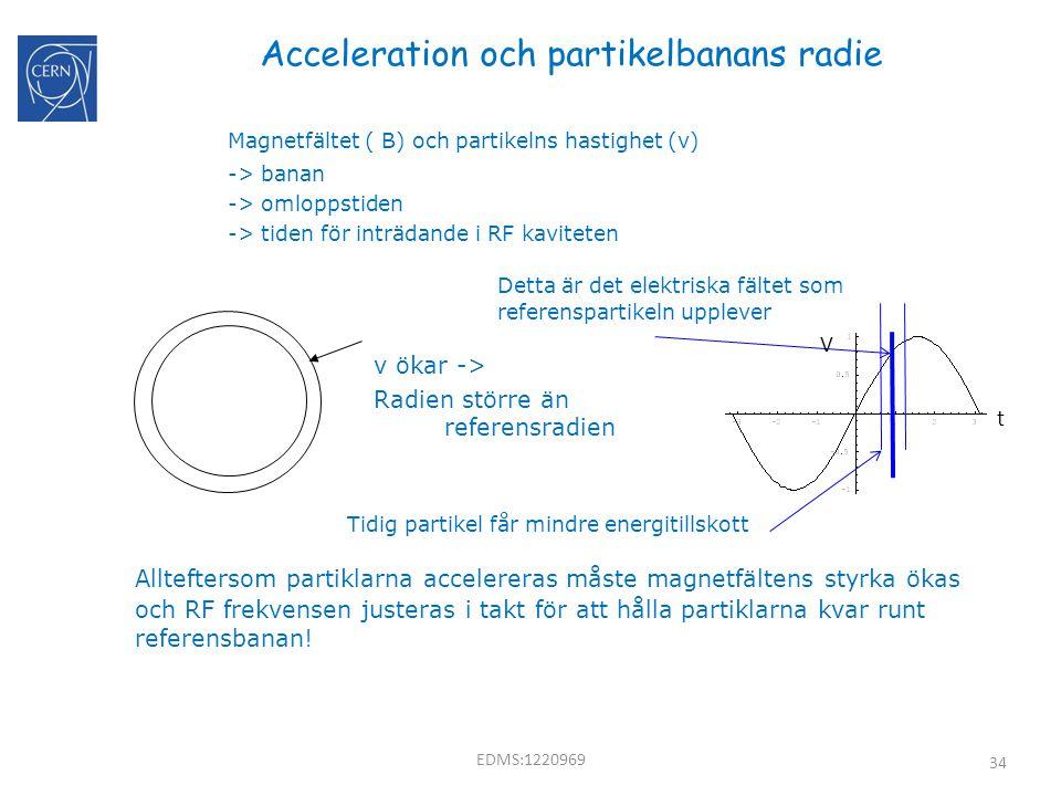 34 Acceleration och partikelbanans radie Magnetfältet ( B) och partikelns hastighet (v) -> banan -> omloppstiden -> tiden för inträdande i RF kavitete