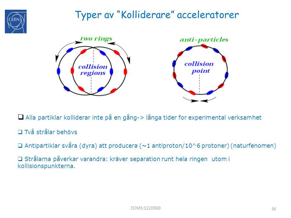 """36 Typer av """"Kolliderare"""" acceleratorer  Alla partiklar kolliderar inte på en gång-> långa tider for experimental verksamhet  Två strålar behövs  A"""