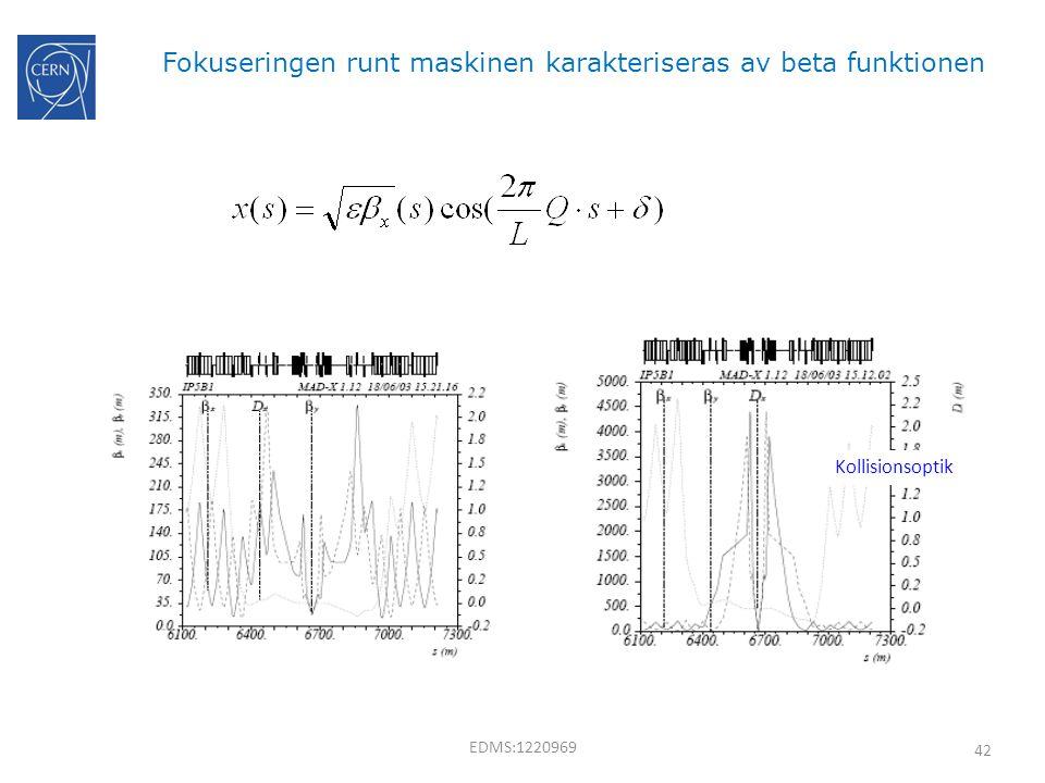 42 Fokuseringen runt maskinen karakteriseras av beta funktionen Kollisionsoptik EDMS:1220969