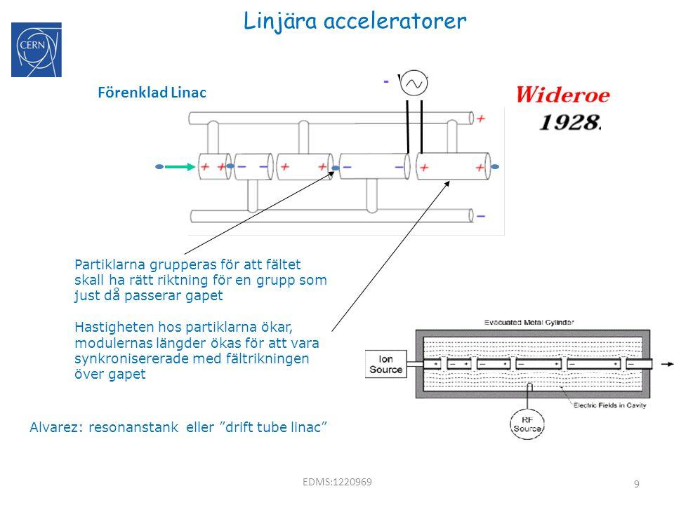 9 Linjära acceleratorer - V + Förenklad Linac Partiklarna grupperas för att fältet skall ha rätt riktning för en grupp som just då passerar gapet Hast