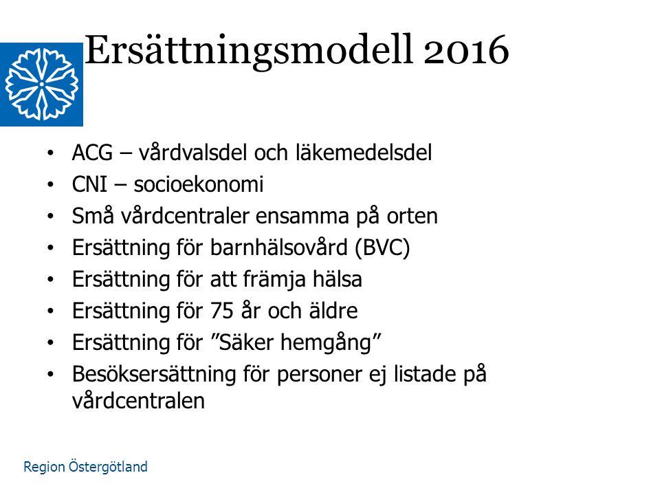 Region Östergötland Ersättningsmodell 2016 ACG – vårdvalsdel och läkemedelsdel CNI – socioekonomi Små vårdcentraler ensamma på orten Ersättning för ba