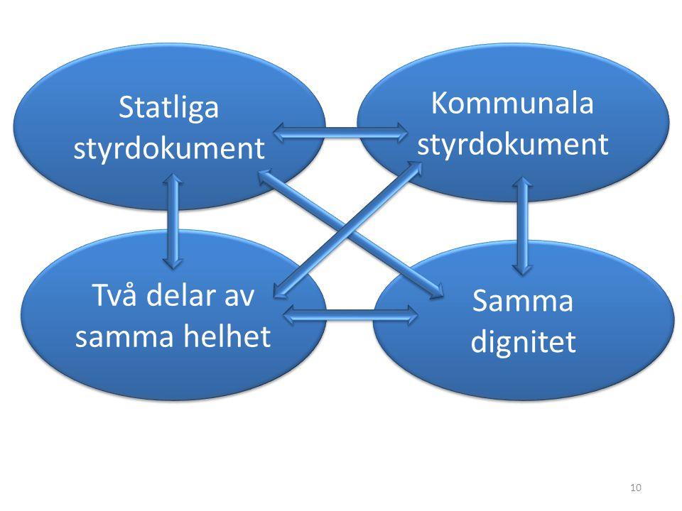 10 Två delar av samma helhet Samma dignitet Kommunala styrdokument Statliga styrdokument