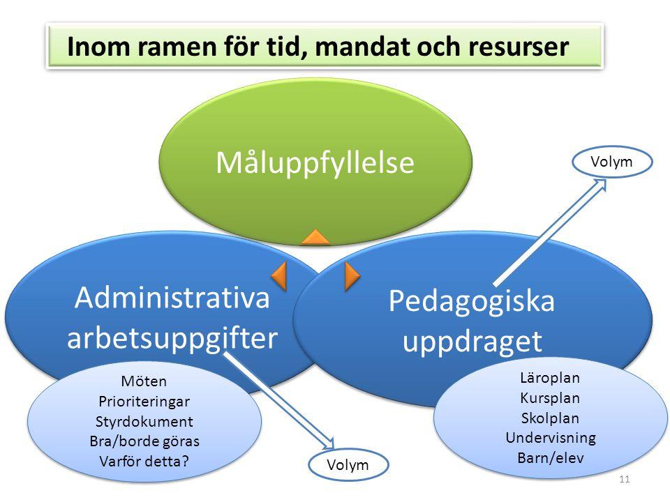 11 Administrativa arbetsuppgifter Pedagogiska uppdraget Inom ramen för tid, mandat och resurser Måluppfyllelse Volym Möten Prioriteringar Styrdokument