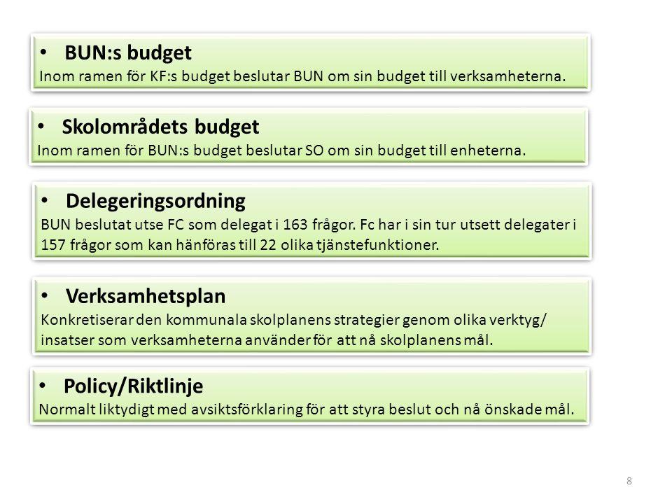 8 BUN:s budget Inom ramen för KF:s budget beslutar BUN om sin budget till verksamheterna. BUN:s budget Inom ramen för KF:s budget beslutar BUN om sin
