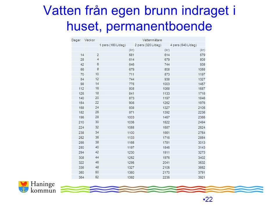 Vatten från egen brunn indraget i huset, permanentboende 22 DagarVeckorVattenmätare 1 pers (160 L/dag)2 pers (320 L/dag)4 pers (640 L/dag) (kr) 142581