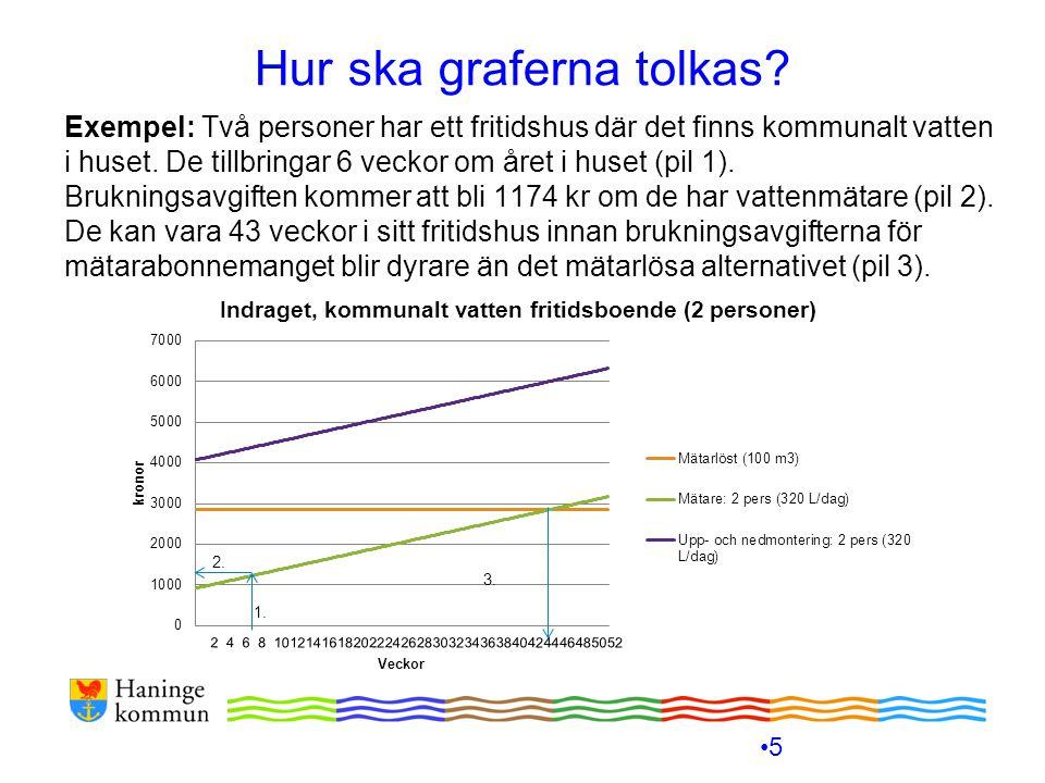 Hur ska graferna tolkas? Exempel: Två personer har ett fritidshus där det finns kommunalt vatten i huset. De tillbringar 6 veckor om året i huset (pil