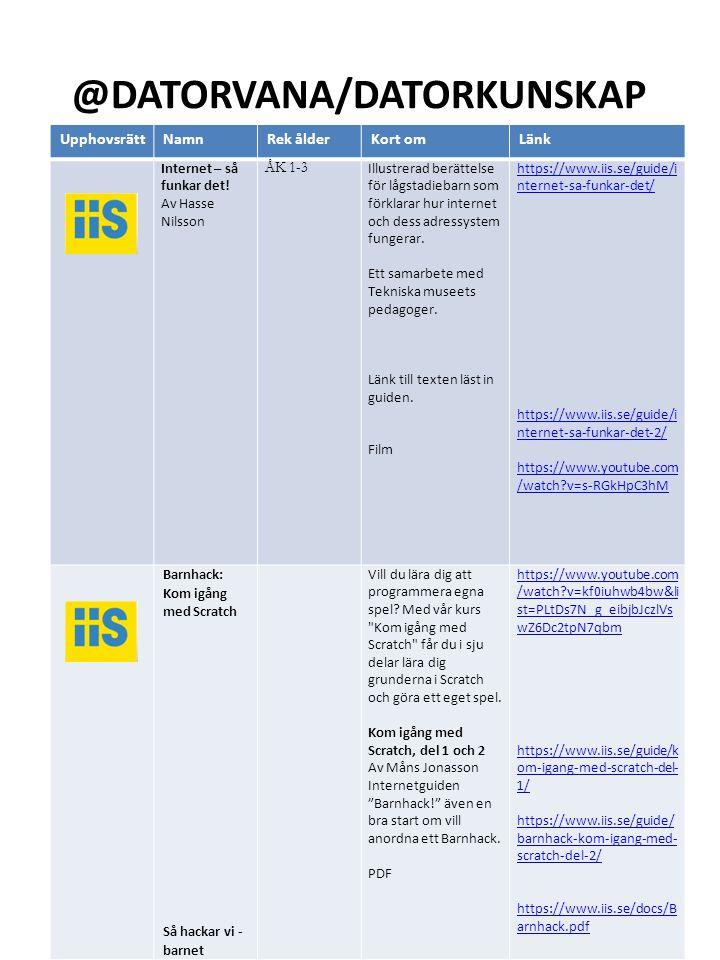@DATORVANA/DATORKUNSKAP INFORMATIONS- OCH KOMMUNIKATIONSTEKNIK UpphovsrättNamnRek ålderKort omLänk Internet – så funkar det.
