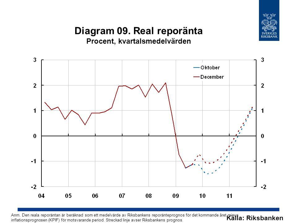 Diagram 09. Real reporänta Procent, kvartalsmedelvärden Källa: Riksbanken Anm.