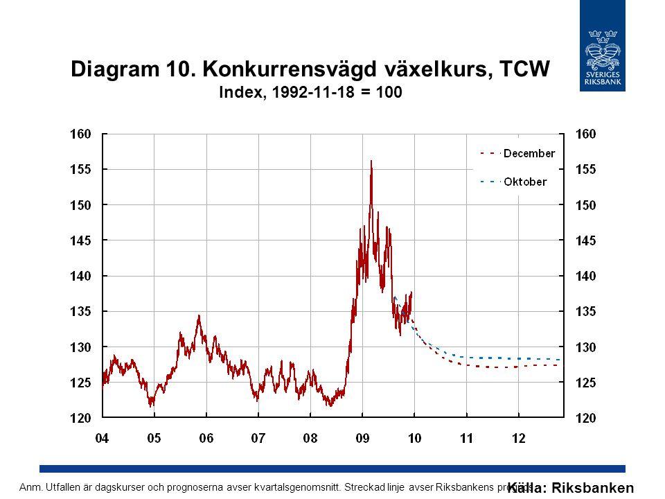Diagram 10. Konkurrensvägd växelkurs, TCW Index, 1992-11-18 = 100 Källa: Riksbanken Anm.