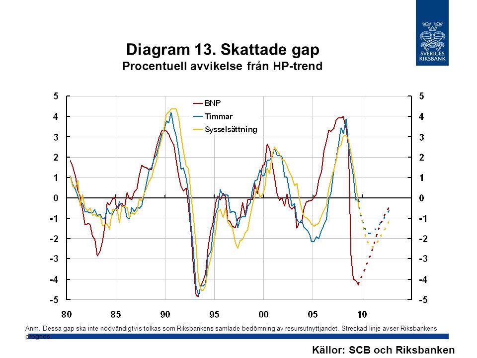 Diagram 13. Skattade gap Procentuell avvikelse från HP-trend Källor: SCB och Riksbanken Anm.