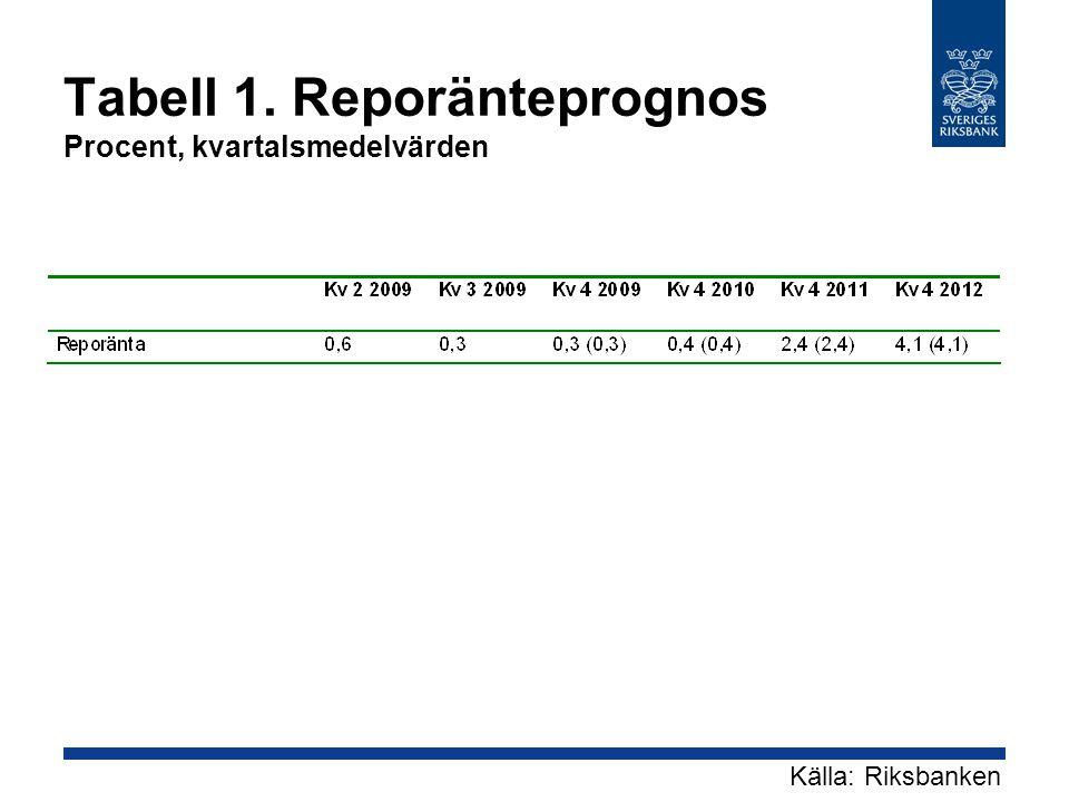 Tabell 1. Reporänteprognos Procent, kvartalsmedelvärden Källa: Riksbanken