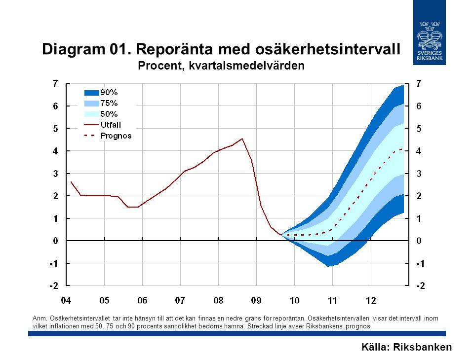 Diagram 01. Reporänta med osäkerhetsintervall Procent, kvartalsmedelvärden Källa: Riksbanken Anm.