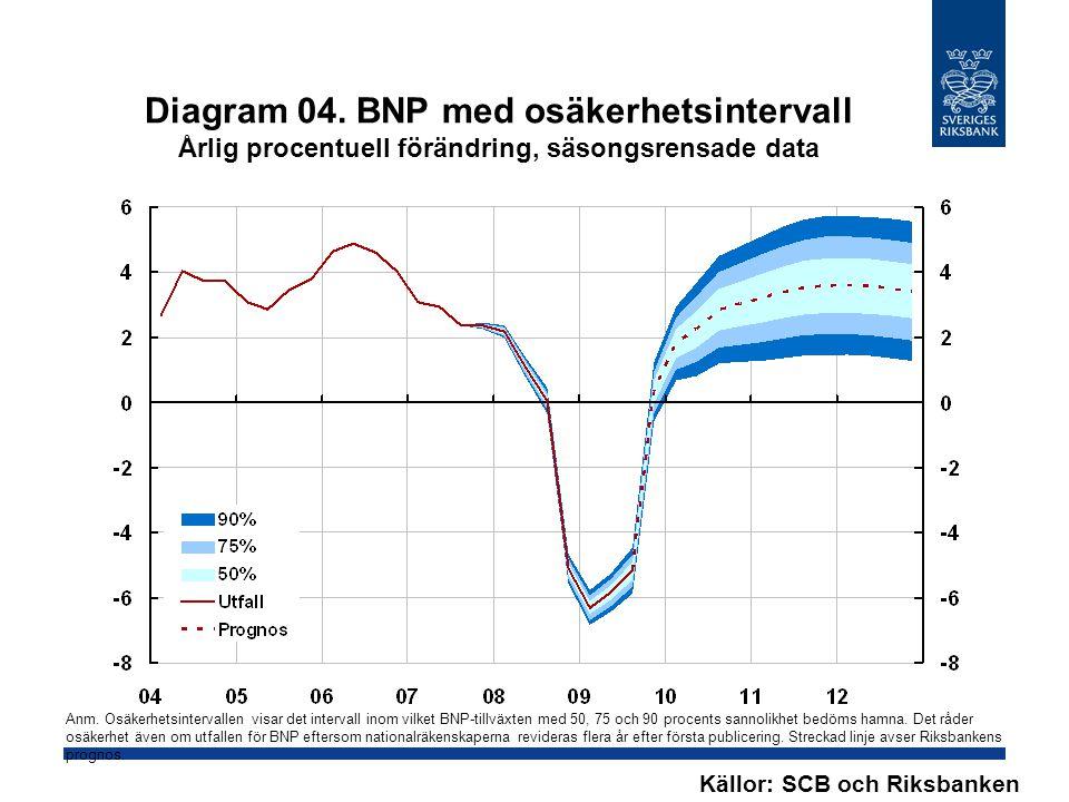 Tabell A2. Inflation, årsgenomsnitt Årlig procentuell förändring Källor: SCB och Riksbanken