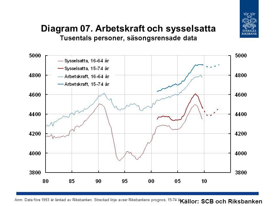 Tabell A5.Internationella förutsättningar Årlig procentuell förändring Källor: IMF, Intercontinental Exchange, OECD och Riksbanken