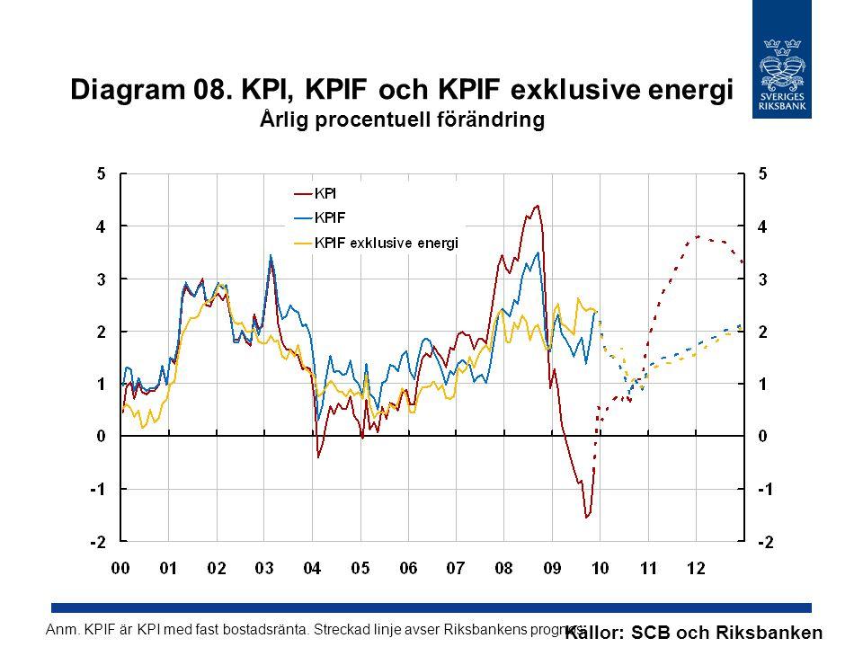 Diagram 09.Real reporänta Procent, kvartalsmedelvärden Källa: Riksbanken Anm.