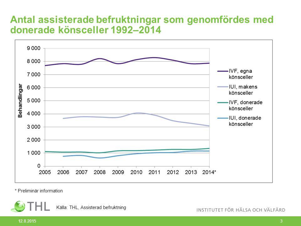Antal assisterade befruktningar som genomfördes med donerade könsceller 1992–2014 12.8.20153 * Preliminär information Källa: THL, Assisterad befruktning