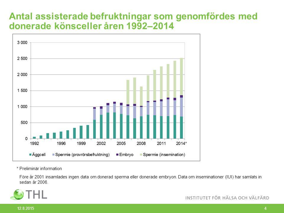 Antal assisterade befruktningar som genomfördes med donerade könsceller åren 1992–2014 12.8.20154 * Preliminär information Före år 2001 insamlades ingen data om donerad sperma eller donerade embryon.