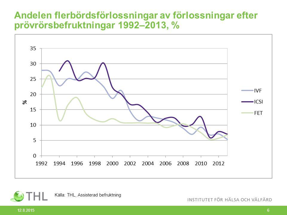 Andelen flerbördsförlossningar av förlossningar efter prövrörsbefruktningar 1992–2013, % 12.8.20156 Källa: THL, Assisterad befruktning