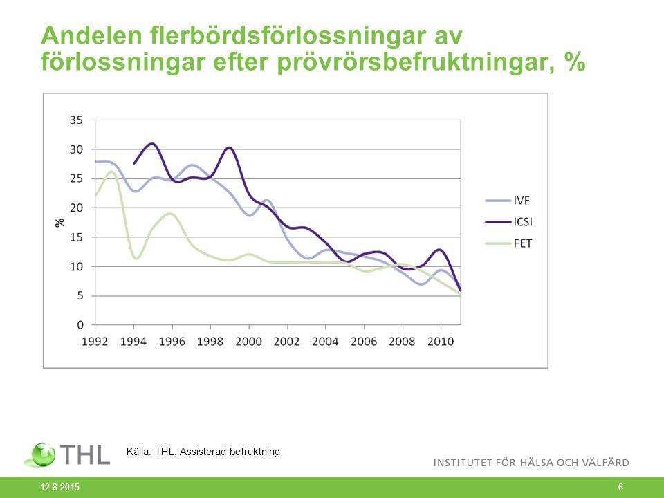 Andelen flerbördsförlossningar av förlossningar efter prövrörsbefruktningar, % 12.8.20156 Källa: THL, Assisterad befruktning