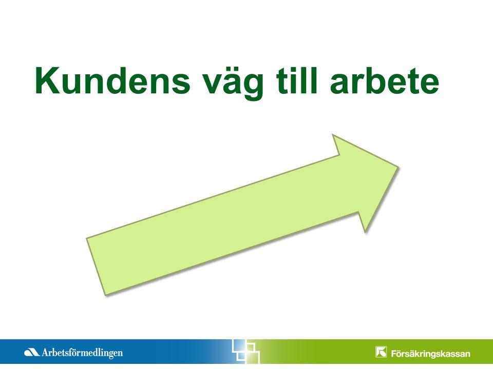 Presentationstitel Månad 200X Sida 1 Kundens väg till arbete