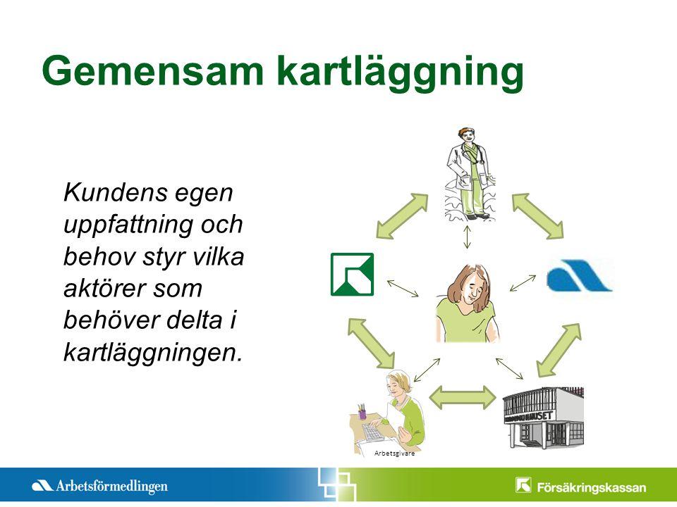 Presentationstitel Månad 200X Sida 5 Gemensam kartläggning Kundens egen uppfattning och behov styr vilka aktörer som behöver delta i kartläggningen.