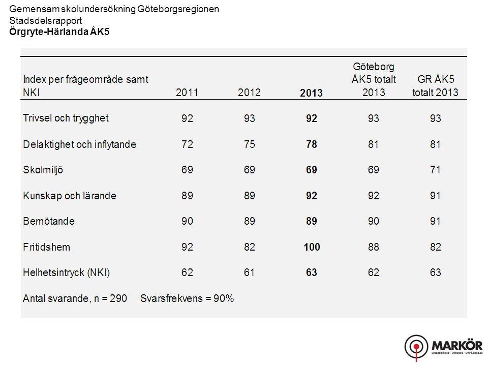 Gemensam skolundersökning Göteborgsregionen Stadsdelsrapport Örgryte-Härlanda ÅK5