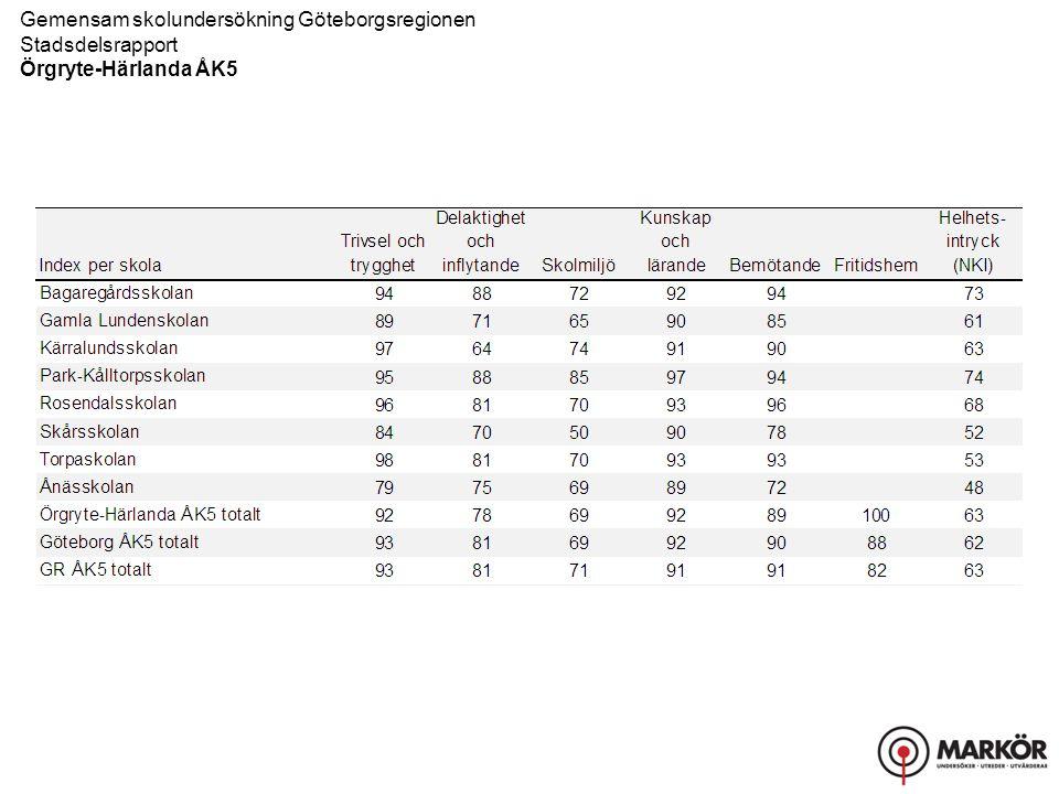 Gemensam skolundersökning Göteborgsregionen Stadsdelsrapport, Resultat uppdelat på kön Örgryte-Härlanda ÅK5 Kunskap och lärande