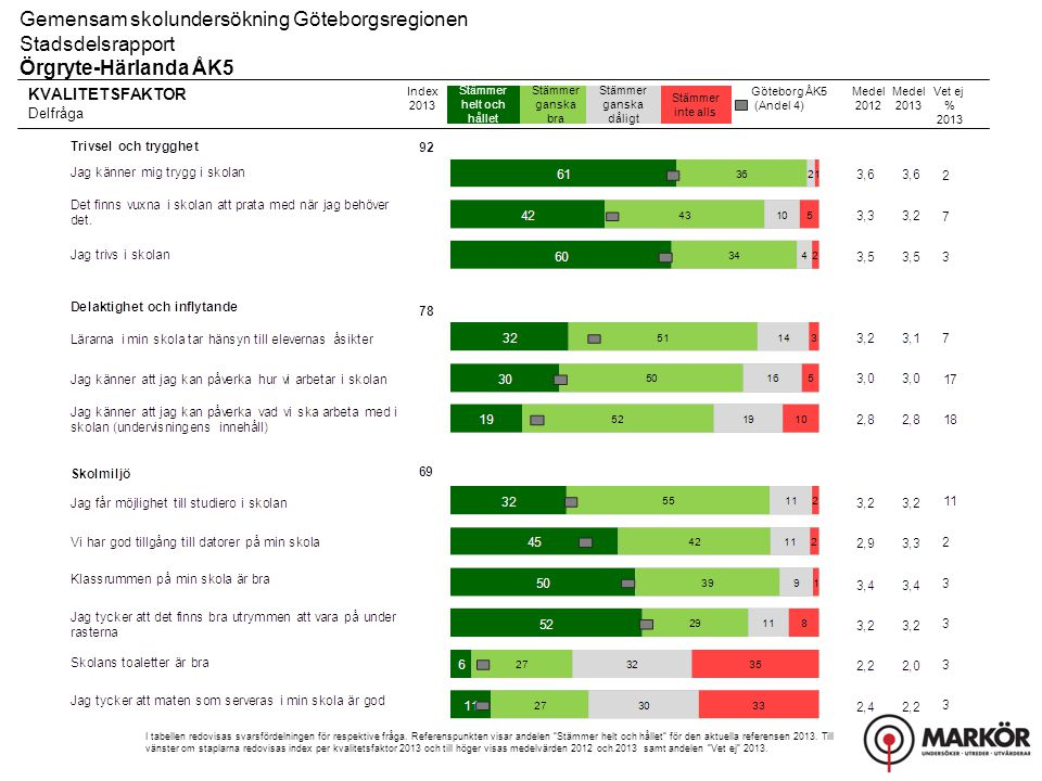 Gemensam skolundersökning Göteborgsregionen Stadsdelsrapport, Resultat uppdelat på kön Örgryte-Härlanda ÅK5 Fritidshem