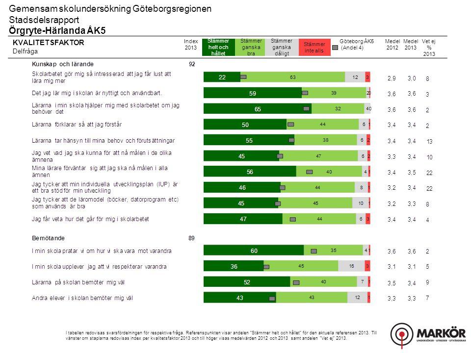 KVALITETSFAKTOR Delfråga Stämmer helt och hållet Stämmer ganska bra Stämmer ganska dåligt Stämmer inte alls Gemensam skolundersökning Göteborgsregione